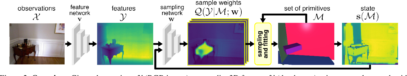 Figure 3 for Cuboids Revisited: Learning Robust 3D Shape Fitting to Single RGB Images