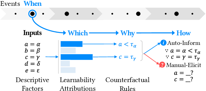 Figure 2 for SalienTrack: providing salient information for semi-automated self-tracking feedback with model explanations