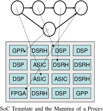 Run-time Mapping of Applications to a Heterogeneous SoC - Semantic ...