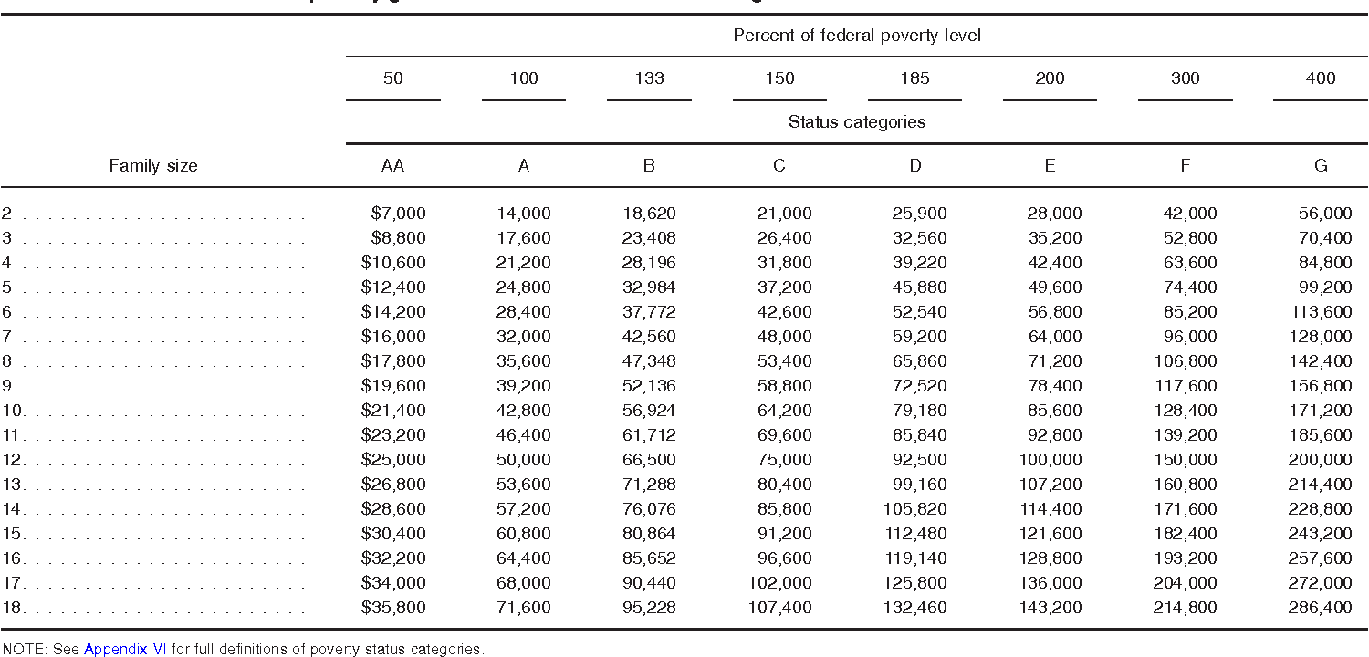 Table VII. Year 2008 household poverty guide