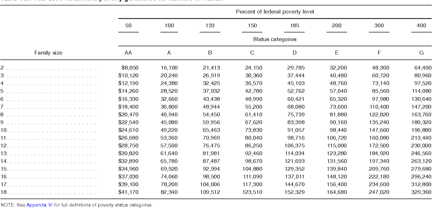 Table VIII. Year 2008 household poverty guidelines for families in Hawaii