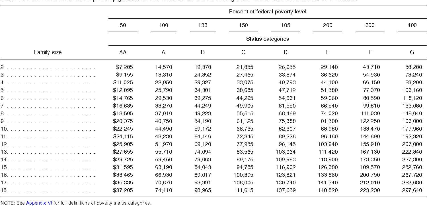 Table X. Year 2009 household poverty guidelines for families in the 48 contiguous states and the District of Columbia