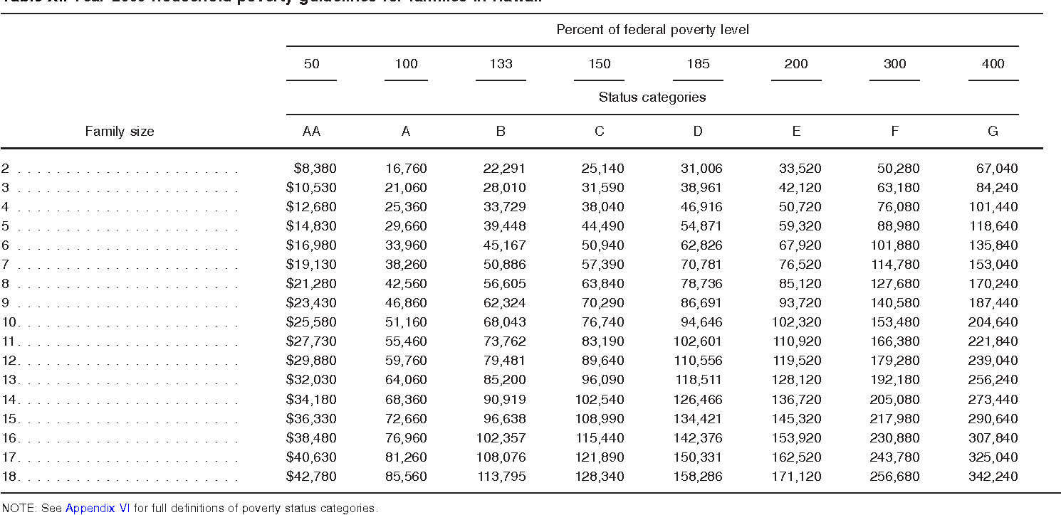 Table XI. Year 2009 household poverty guideline