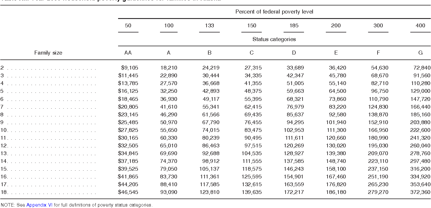 Table XII. Year 2009 household poverty guidelines for families in Alaska