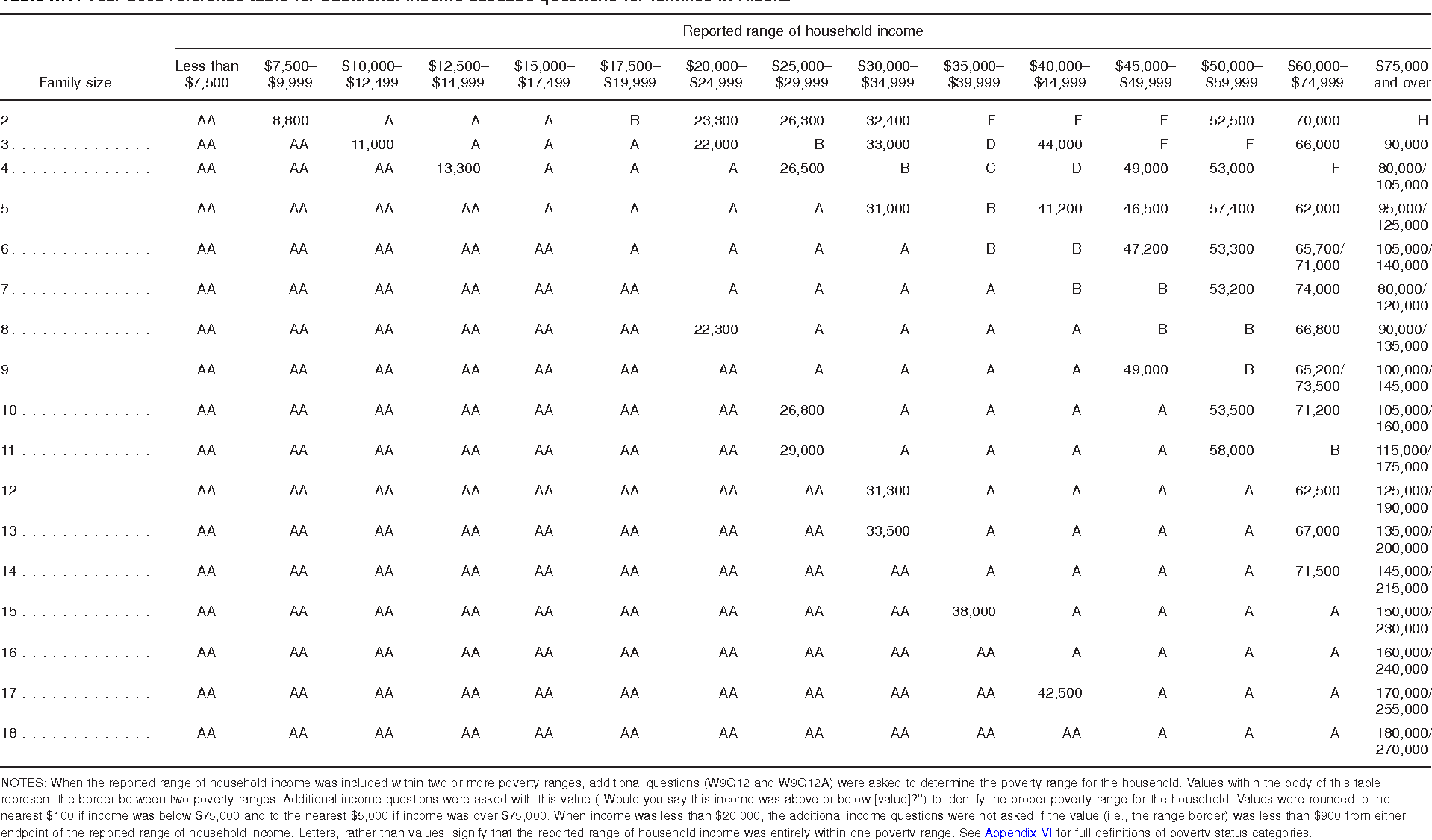Table XIV. Year 2008 reference table for additional income cascade questions for families in Alaska