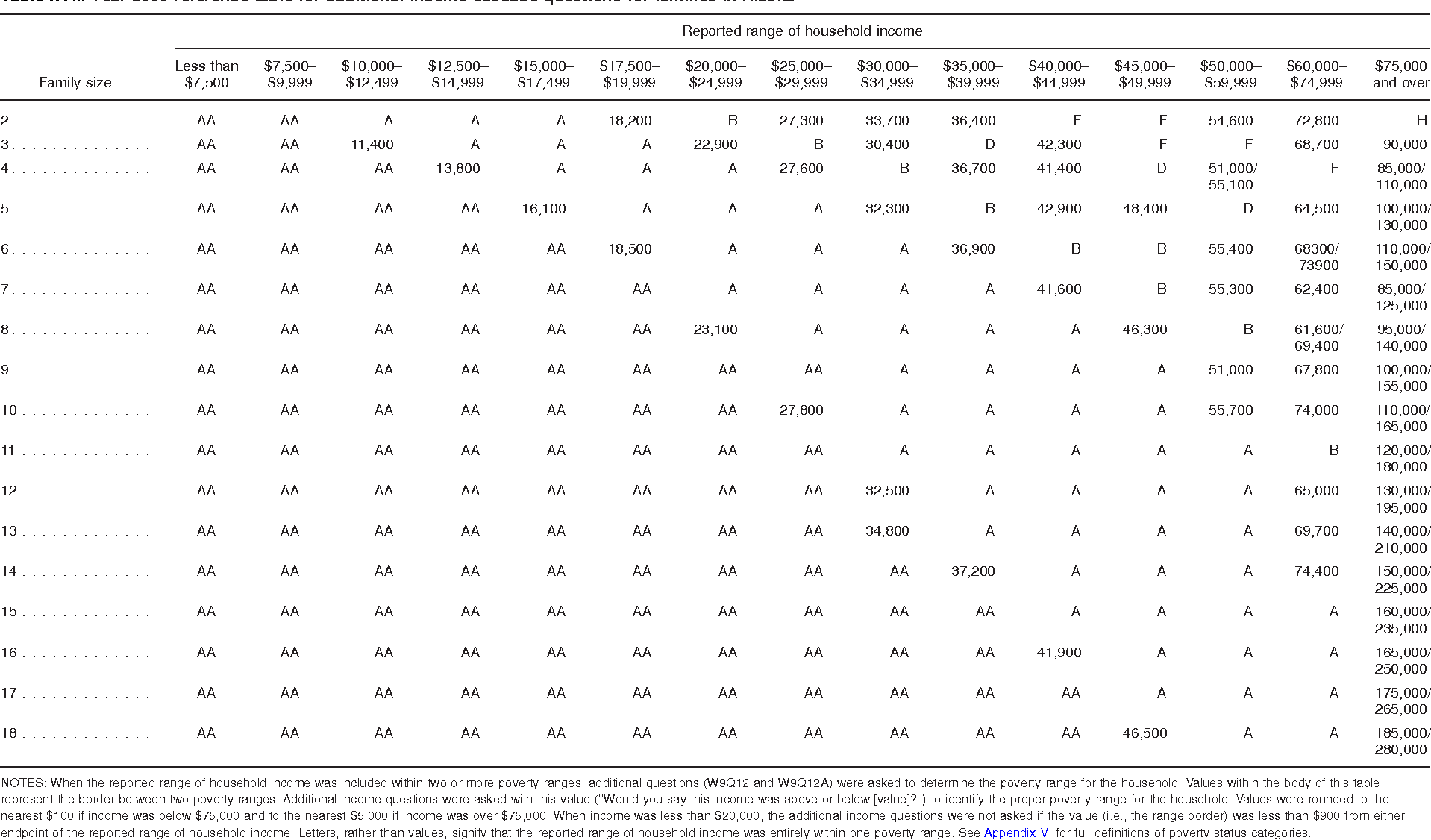 Table XVII. Year 2009 reference table for additional income cascade questions for families in Alaska