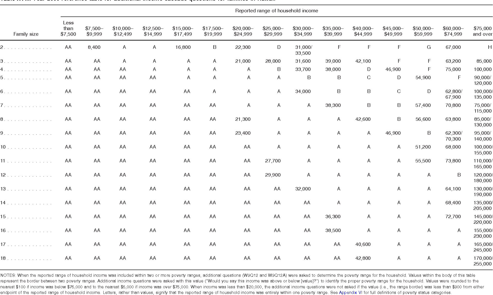 Table XVIII. Year 2009 reference table for additional income cascade questions for families in Hawaii