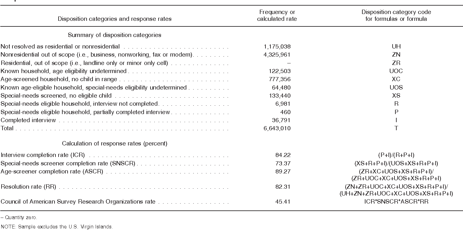 Table XXII. Unweighted response rate calculations for 2009–2010 National Survey of Children with Special Health Care Needs: Landline sample