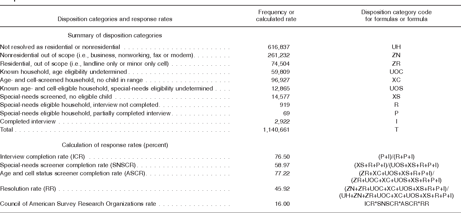 Table XXIV. Unweighted response rate calculations for 2009–2010 National Survey of Children with Special Health Care Needs: Cell-phone sample
