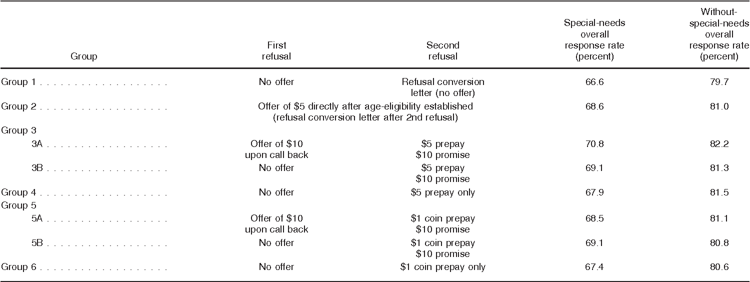 Table XXXVI. Overall response rates, by incentive group