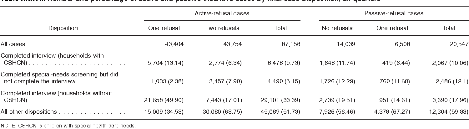 Table XXXVII. Number and percentage of active and passive incentive cases by final case dispo