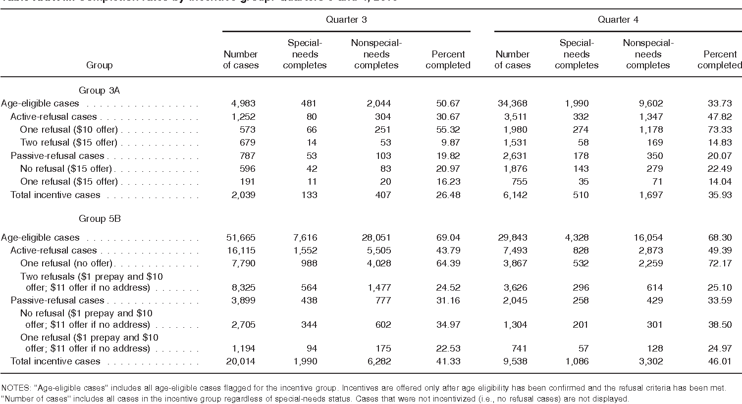 Table XXXVIII. Completion rates by incentive group: Quarters 3 and 4, 2010