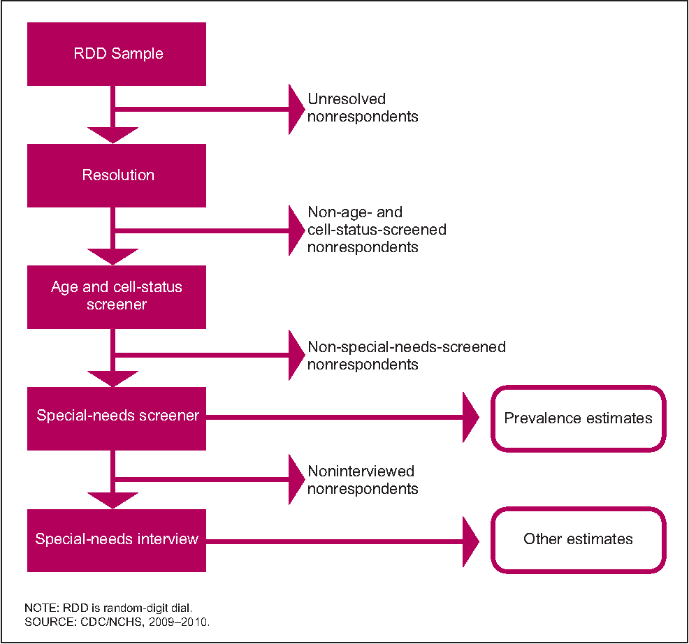 Figure 3. Survey stages and types of nonrespondents