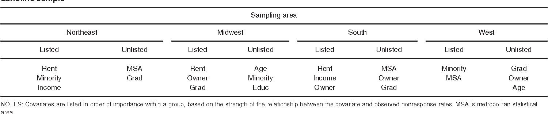 Table I. Covariates used to create nonresoluti Landline sample