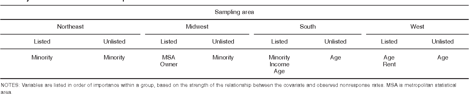 Table II. Covariates used to create nonresponse adjustment cells for age-eligibility screener within state, by census region and directory-listed status: Landline sample