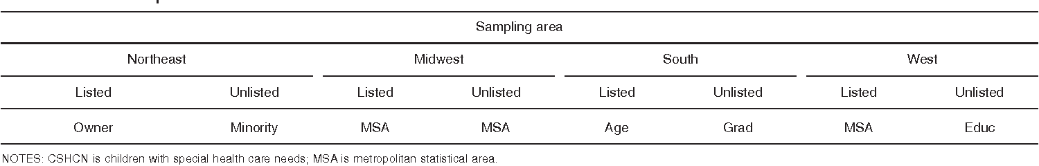 Table III. Covariates used to create nonresponse adjustment cells for CSHCN Screener within state, by census region and directory-listed status: Landline sample