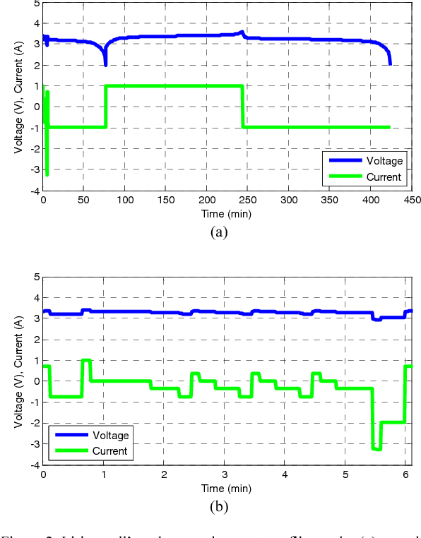 Figure 2 from Capacity fade estimation in electric vehicles