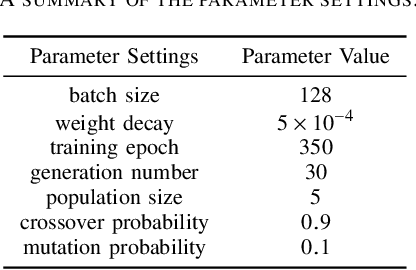Figure 4 for Optimizing Deep Neural Networks through Neuroevolution with Stochastic Gradient Descent