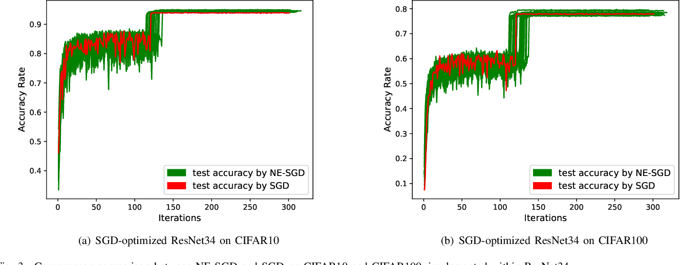 Figure 3 for Optimizing Deep Neural Networks through Neuroevolution with Stochastic Gradient Descent