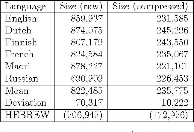 PDF] Assessing linguistic complexity - Semantic Scholar