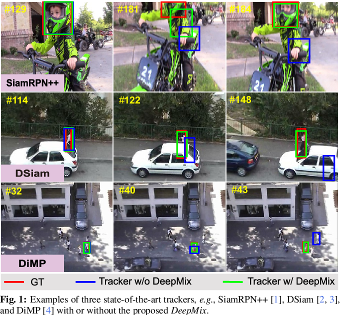 Figure 1 for DeepMix: Online Auto Data Augmentation for Robust Visual Object Tracking