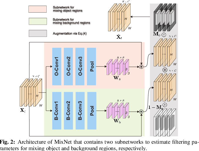 Figure 3 for DeepMix: Online Auto Data Augmentation for Robust Visual Object Tracking