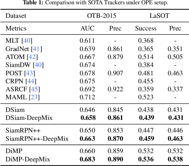 Figure 2 for DeepMix: Online Auto Data Augmentation for Robust Visual Object Tracking