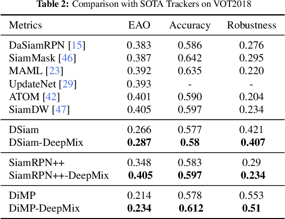 Figure 4 for DeepMix: Online Auto Data Augmentation for Robust Visual Object Tracking