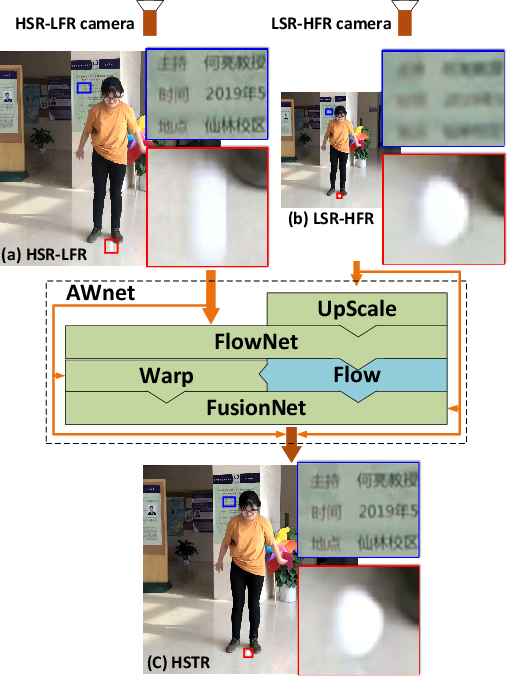 Figure 1 for A Dual Camera System for High Spatiotemporal Resolution Video Acquisition