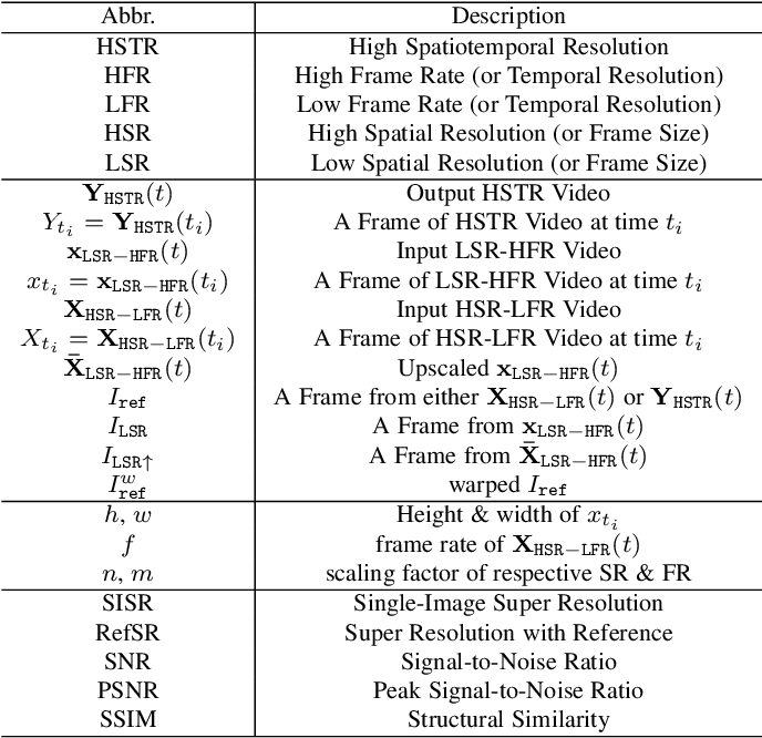 Figure 2 for A Dual Camera System for High Spatiotemporal Resolution Video Acquisition