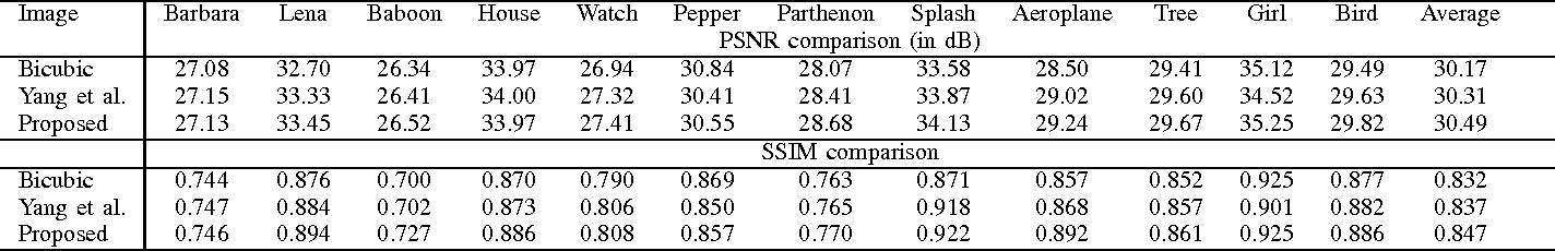 Figure 3 for Image Super-Resolution Based on Sparsity Prior via Smoothed $l_0$ Norm