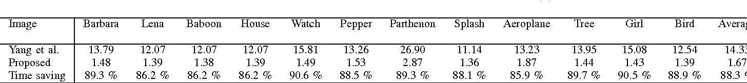 Figure 4 for Image Super-Resolution Based on Sparsity Prior via Smoothed $l_0$ Norm