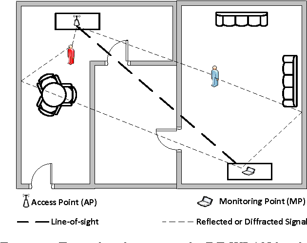 Figure 1 for MonoStream: A Minimal-Hardware High Accuracy Device-free WLAN Localization System