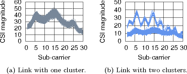Figure 3 for MonoStream: A Minimal-Hardware High Accuracy Device-free WLAN Localization System