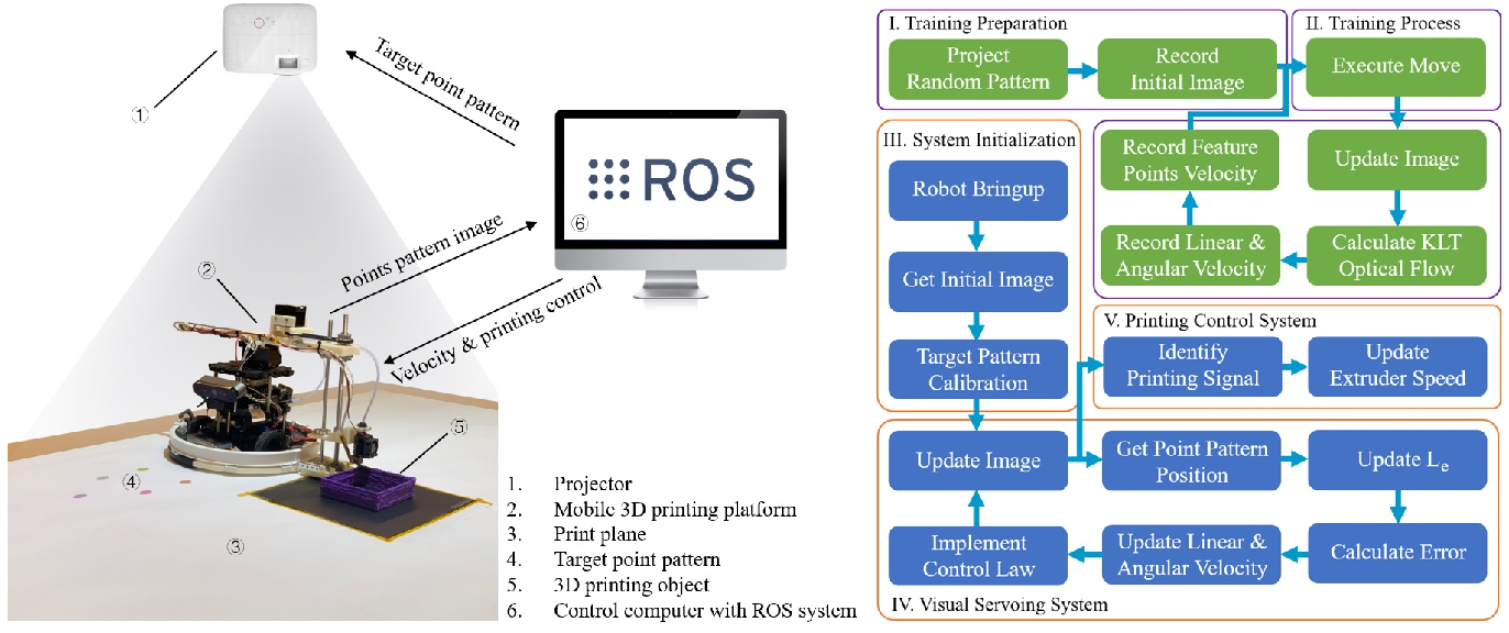 Figure 2 for Projector-Guided Non-Holonomic Mobile 3D Printing