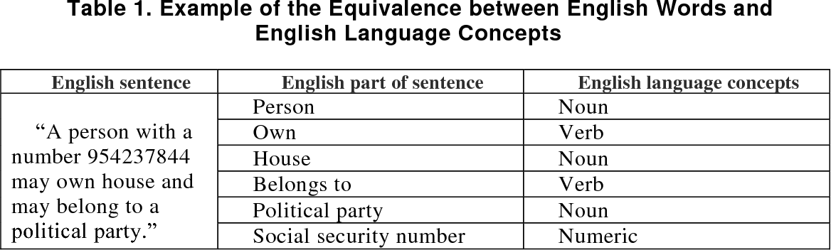 Table 1 from extracting entity relationship diagram erd from example of the equivalence between english words and english language concepts ccuart Image collections