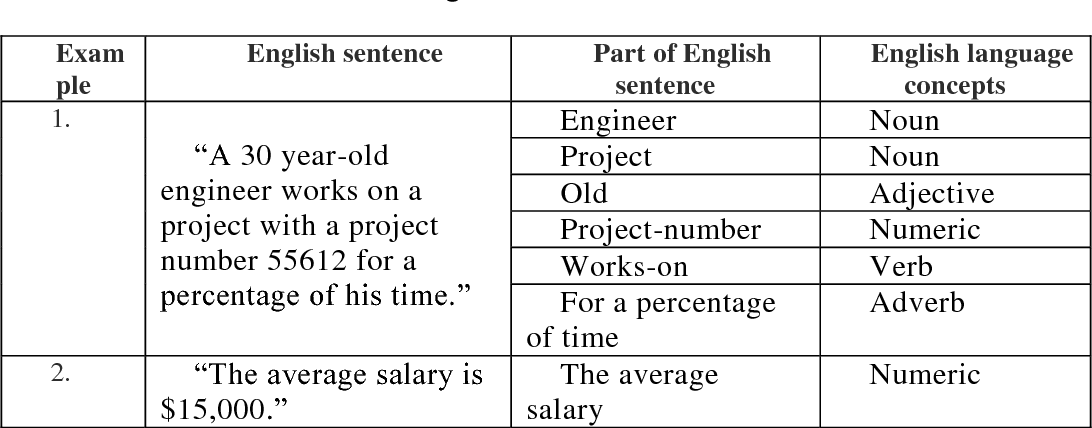 Table 5 from extracting entity relationship diagram erd from examples of extracting english language concepts from english sentences ccuart Gallery