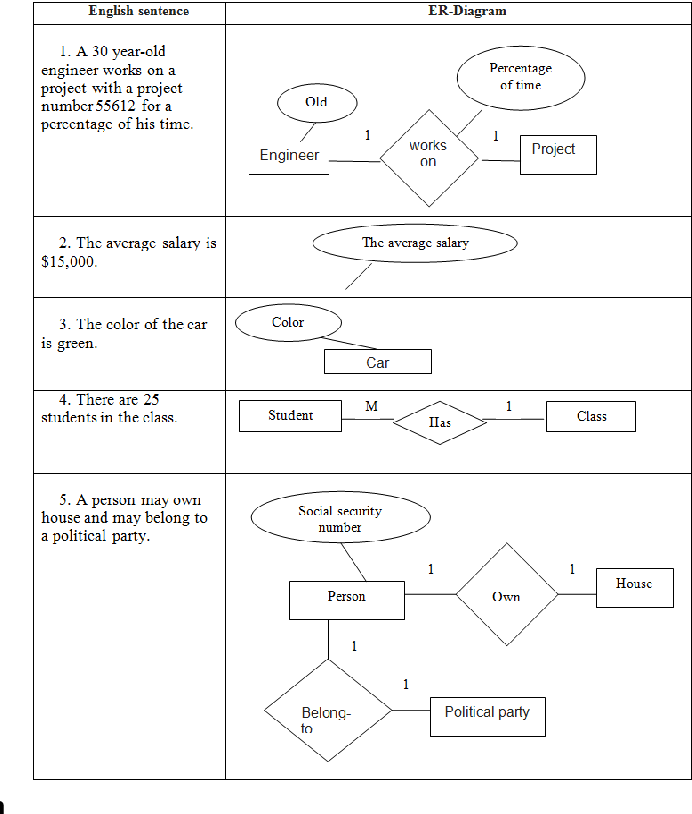 Table 8 from extracting entity relationship diagram erd from table 8 ccuart Image collections