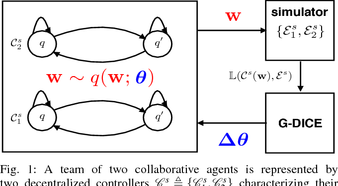 Figure 1 for Near-Optimal Adversarial Policy Switching for Decentralized Asynchronous Multi-Agent Systems