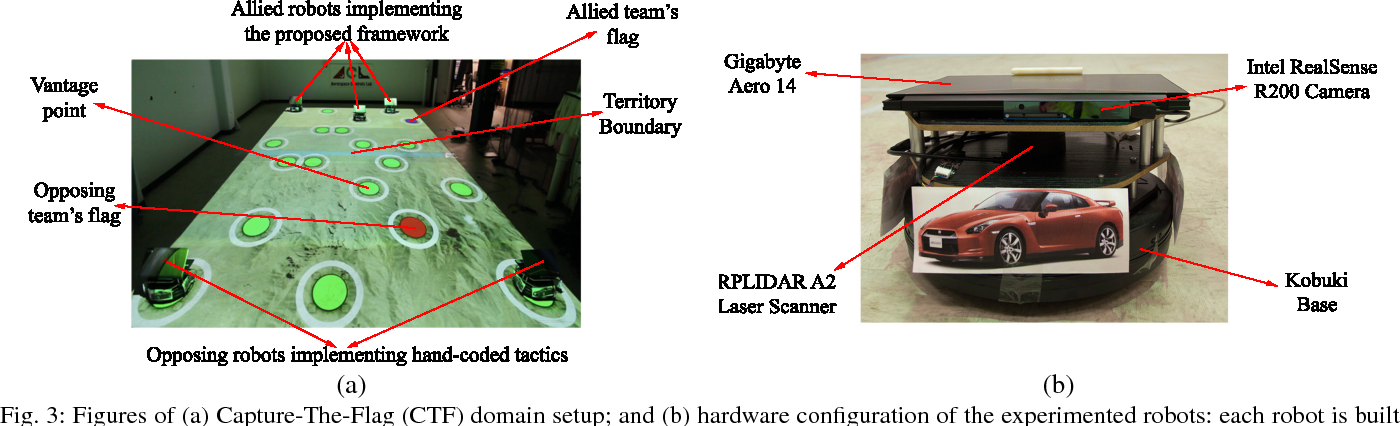 Figure 3 for Near-Optimal Adversarial Policy Switching for Decentralized Asynchronous Multi-Agent Systems