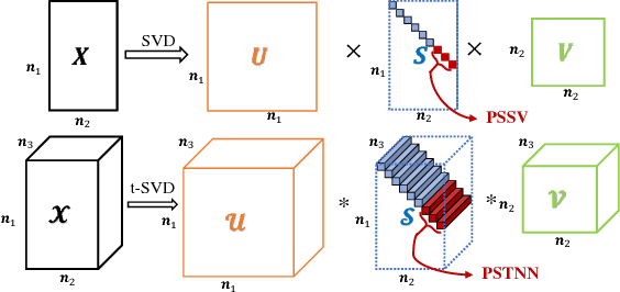 Figure 4 for A novel nonconvex approach to recover the low-tubal-rank tensor data: when t-SVD meets PSSV
