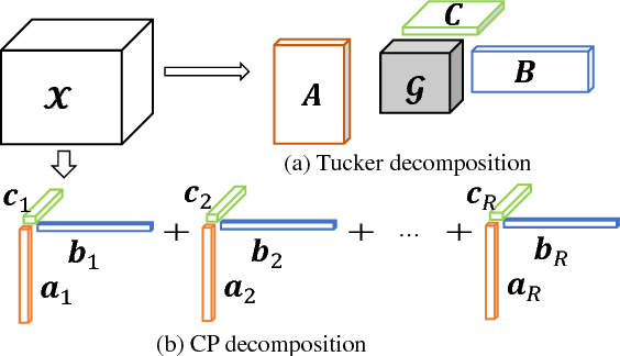 Figure 1 for A novel nonconvex approach to recover the low-tubal-rank tensor data: when t-SVD meets PSSV