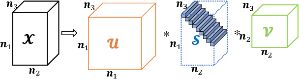 Figure 2 for A novel nonconvex approach to recover the low-tubal-rank tensor data: when t-SVD meets PSSV