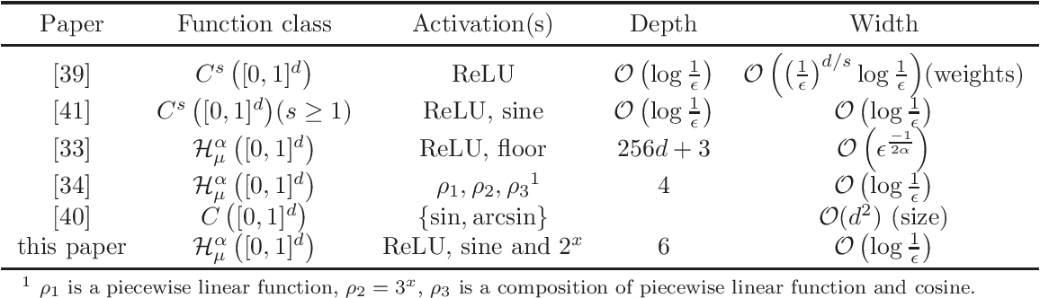 Figure 2 for Deep Neural Networks with ReLU-Sine-Exponential Activations Break Curse of Dimensionality on Hölder Class
