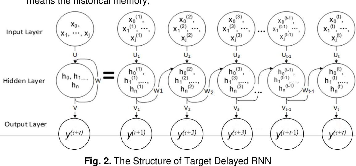 Figure 3 for Share Price Prediction of Aerospace Relevant Companies with Recurrent Neural Networks based on PCA