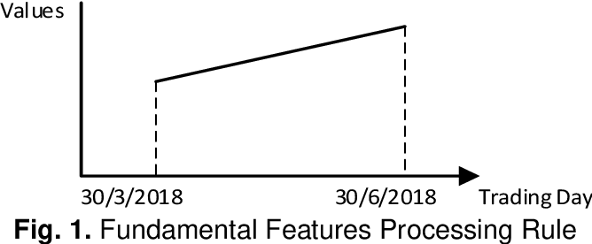 Figure 1 for Share Price Prediction of Aerospace Relevant Companies with Recurrent Neural Networks based on PCA