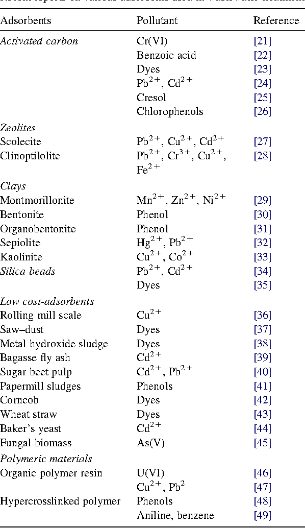 Table 1 Recent reports on various adsorbents used in wastewater treatment