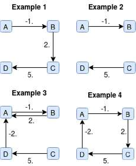 Figure 3 for DAGs with No Curl: An Efficient DAG Structure Learning Approach