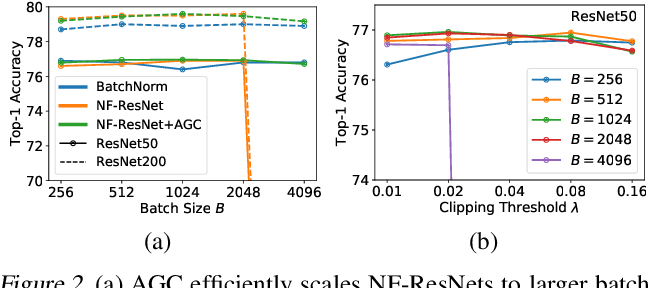 Figure 3 for High-Performance Large-Scale Image Recognition Without Normalization