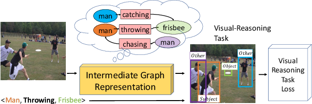 Figure 1 for Differentiable Scene Graphs